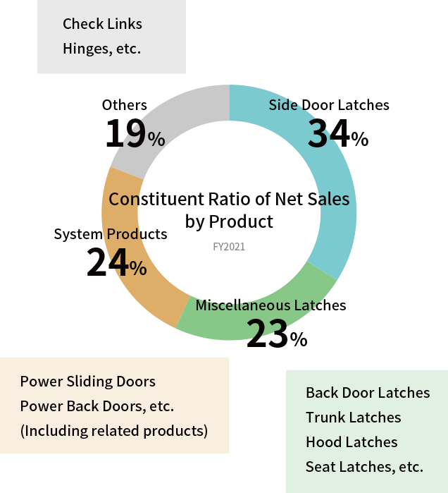 Constituent Ratio of Net Sales by Product